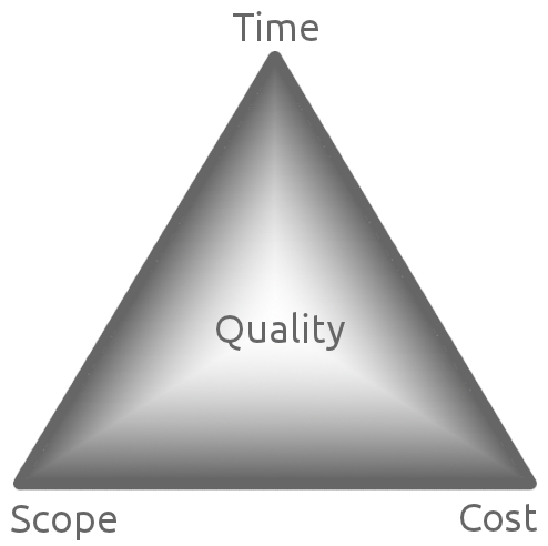 time-scope-cost-triangle